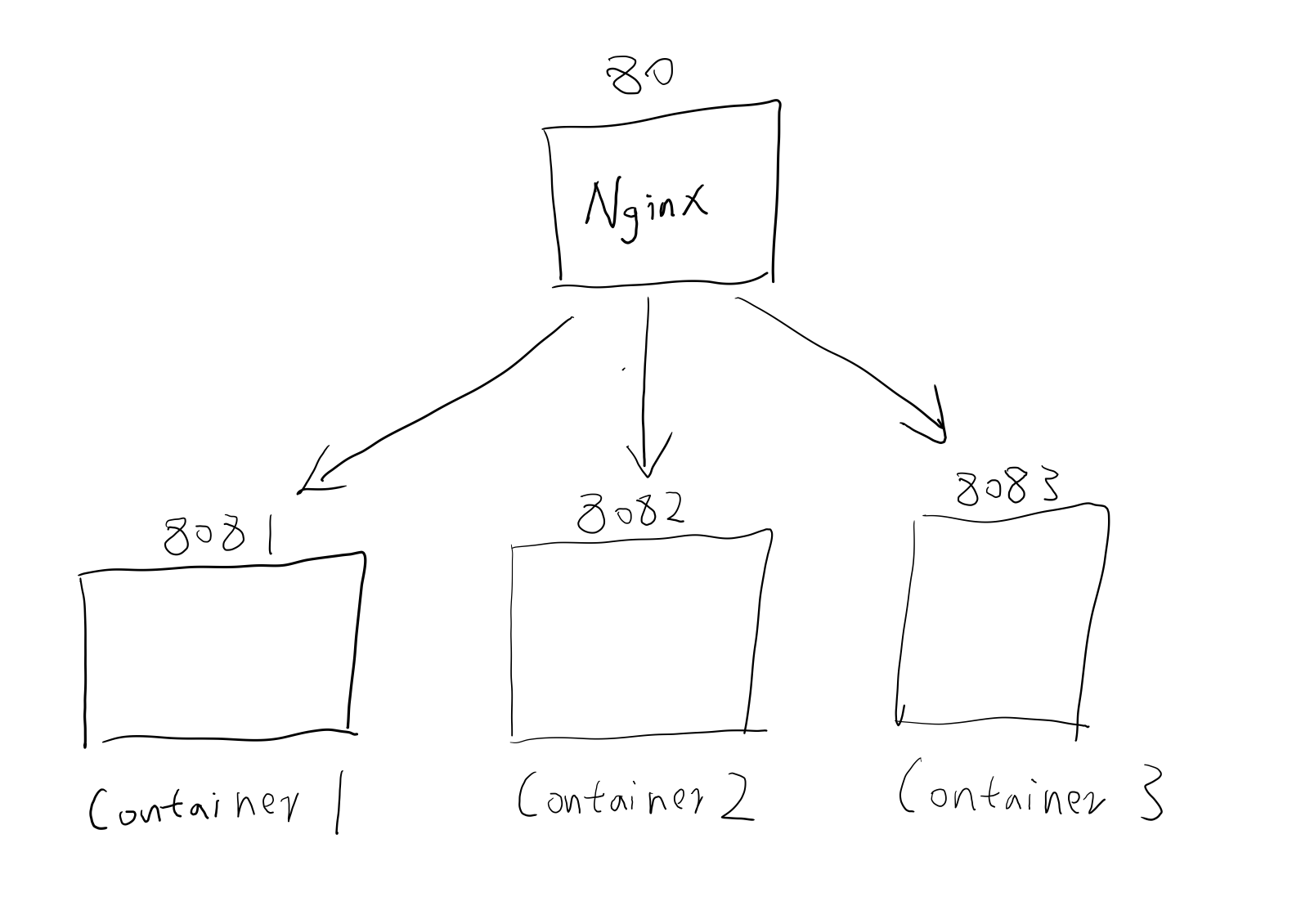nginx_anti-proxy